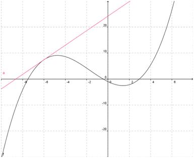 b8f743f2efe Dérivée d une fonction du troisième degré