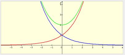 limites des fonctions exponentielles pdf