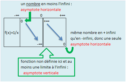 how to find equation of obliques asymptote