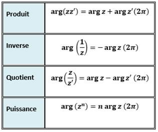 Forme Trigonometrique Des Complexes