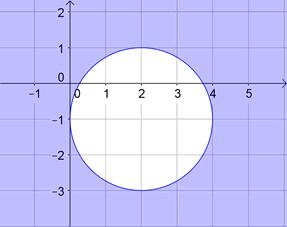équation cartésienne d'un cercle