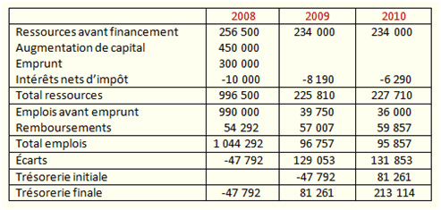 Exemple De Plan De Financement