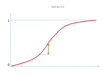 Test de kolmogorov for Table kolmogorov smirnov