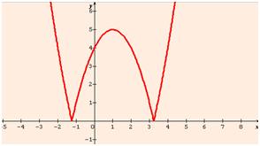fonction x au carré