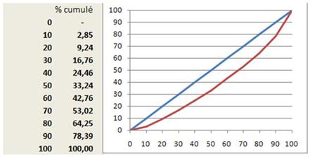 déterminer abc coefficients polynôme