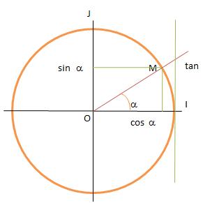 Fonctions Trigonometriques