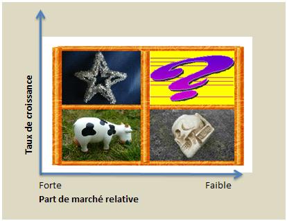 Matrice Du Bcg Et Parts De Marche