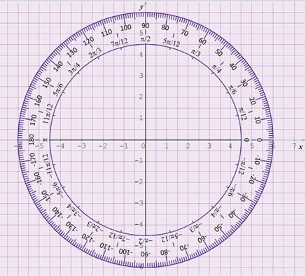 valeur cercle trigonométrique